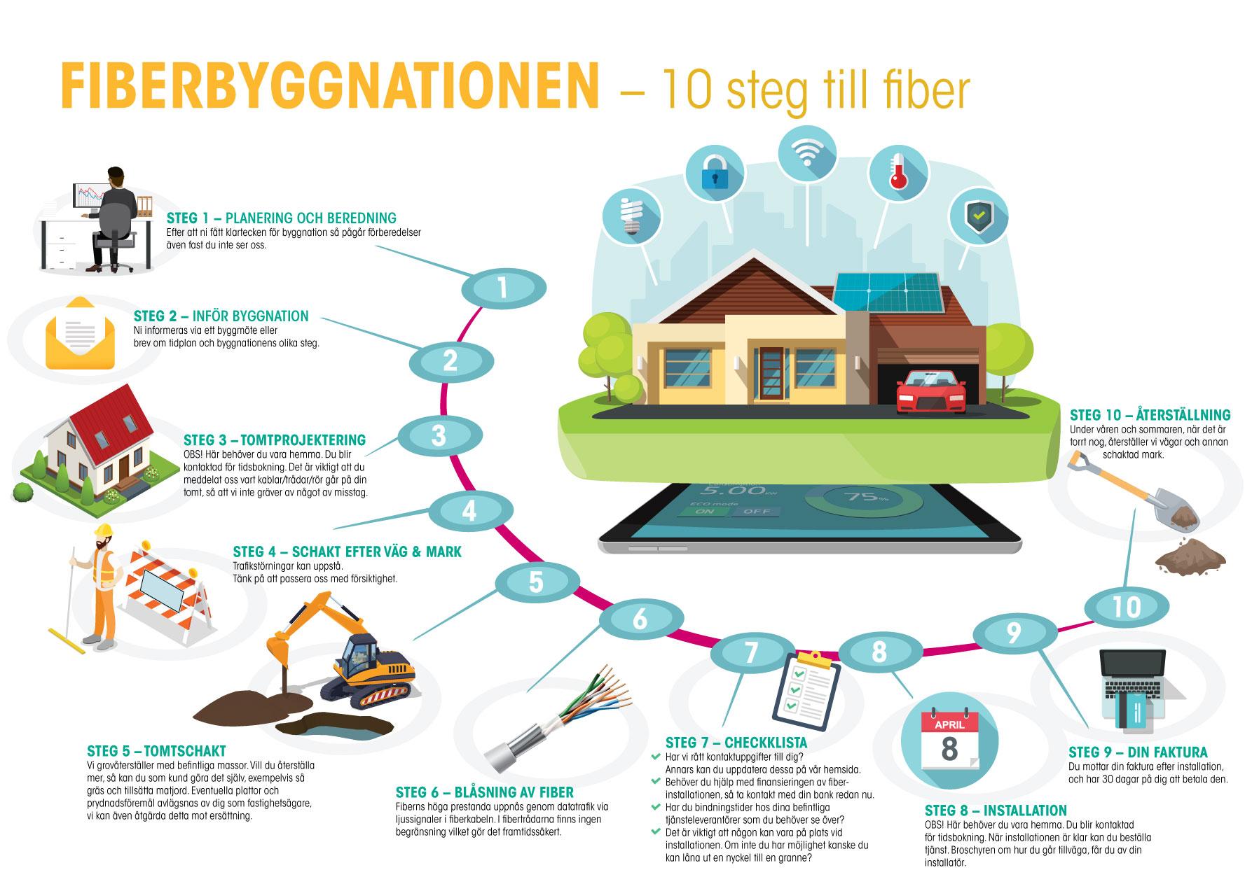 fiberbyggnation_10_steg_till_fiber