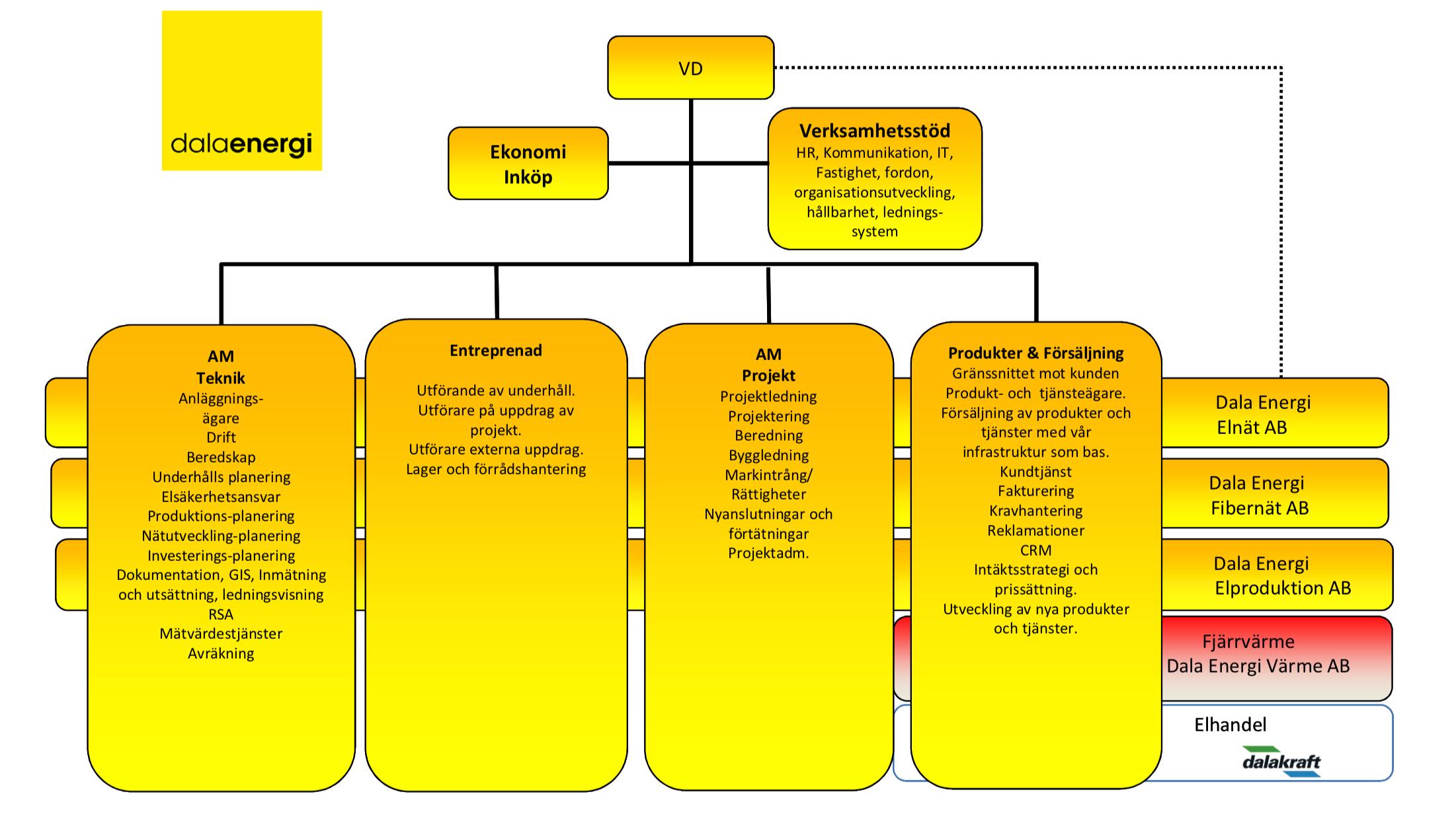 Organisationsstruktur 20190101